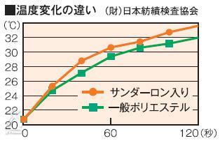 電磁波カットホットカーペット:温度変化の違い