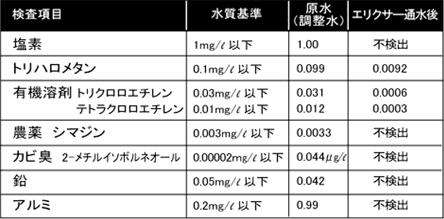 高性能活性炭と貴金属除去材による高度な除去能力