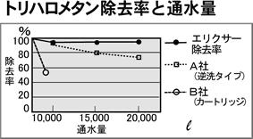 トリハロメタン除去率と通水量