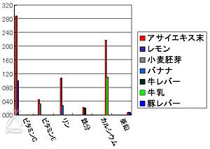 アサイベリーミラクルアイ:比較グラフ