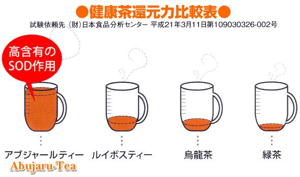 健康茶還元力比較表