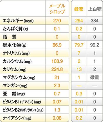 100g当たりの成分類(五訂 日本食品標準成分より)