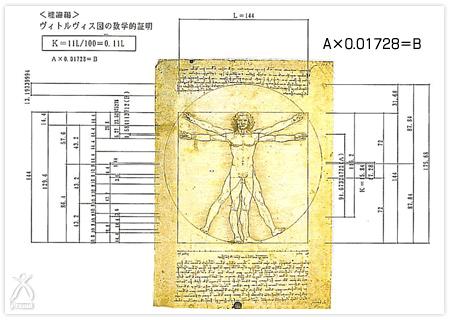 首藤尚丈著「ダヴィンチの黄金のピラミッド」TAS出版より。 ヴィィトルヴィス図の数学的証明。
