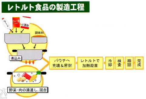 レトルト食品の製造工程