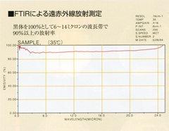 FTIRによる遠赤外線放射測定のグラフ