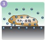 電気分解された電解イオン水は、肌と汚れの間にじんわりと浸透していきます。