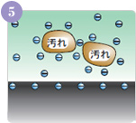 (-)イオンに取り囲まれた汚れは、小さく分離され、一部は乳化されたり、油分は水石けん化することで汚れ落としの手助けをします。