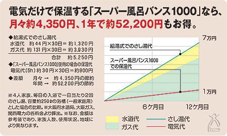 『スーパー風呂バンス1000』で節約!