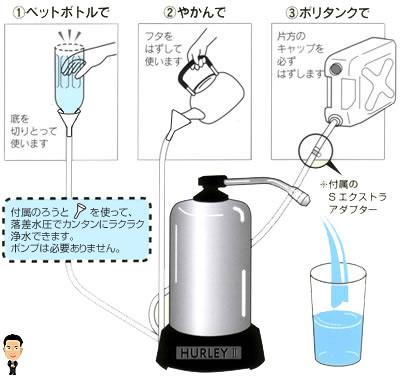 NEWハーレーII(正規輸入品)で飲み水確保
