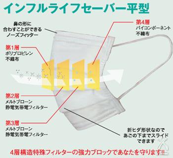 高機能マスク インフルライフセーバー平型