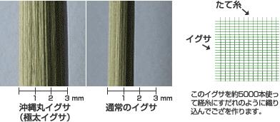 1 通常のイグサよりも約2 倍太い「国産沖縄丸いぐさ」を使用