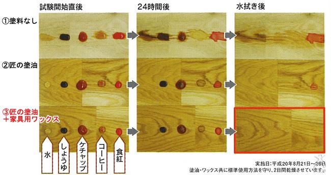 家具用ワックスを塗った板は、しつこい食紅の汚れも寄せ付けず、木材を保護していることが分かります。(赤枠)