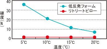 温度依存性がほとんどないため、気温に左右されず、寒くなっても硬くなりません。