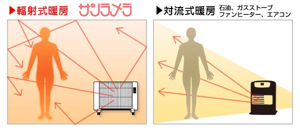 輻射式暖房と対流式暖房