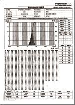 粒子の細かさを測定した粒度分布測定結果