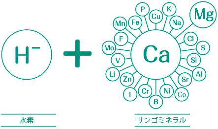 水素+サンゴミネラルのアクア35