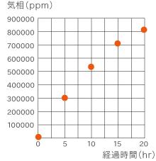 水素の発生測定結果