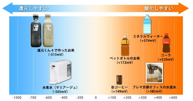 還元くん3 いつものお茶が ※活性酸素を還元する 還元水素茶に!還元水素茶製造ボトル※ボトル内のお茶を抗酸化