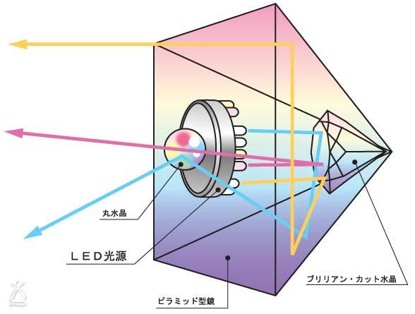 奥についている本水晶はダイヤモンドカットにすることで、底まで光が届きます