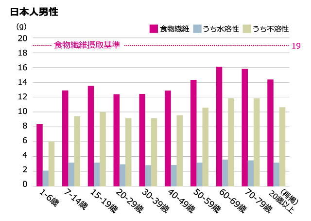 日本人男性の世代別食物繊維摂取量グラフ
