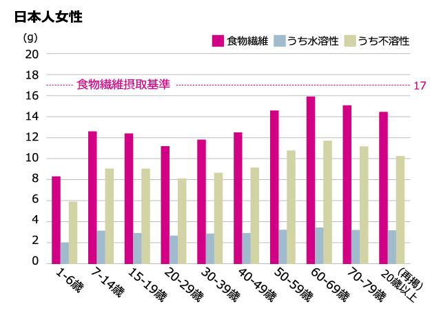 日本人女性の世代別食物繊維摂取量グラフ
