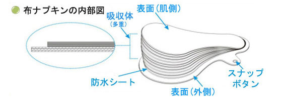 布ナプキンの内部図