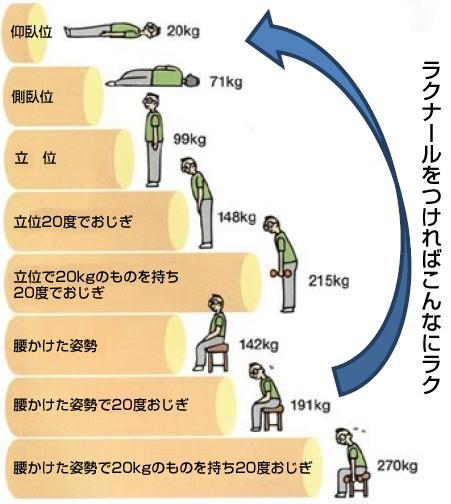 ラクナ−ル装着の筋電図学的効果