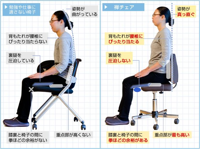 一般的な椅子と禅チェアとの比較図